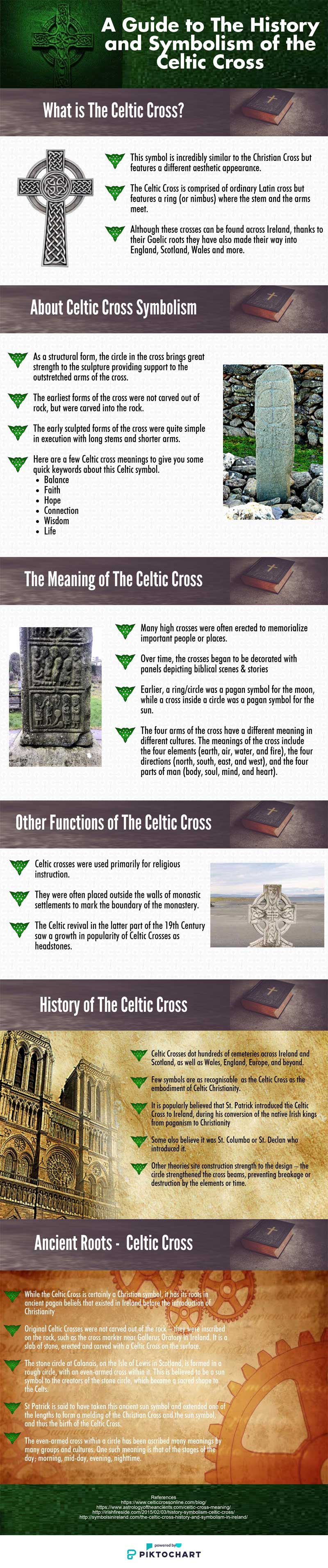 History, meaning and symbolism of the Celtic Cross